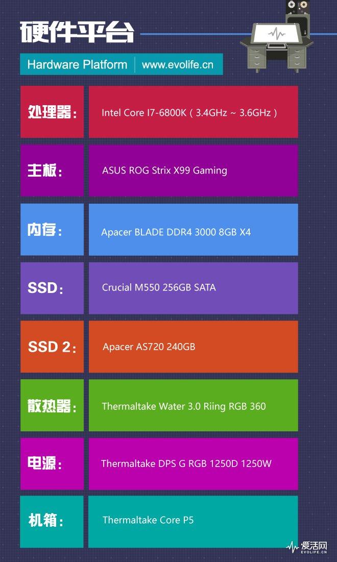 硬件平台-1021
